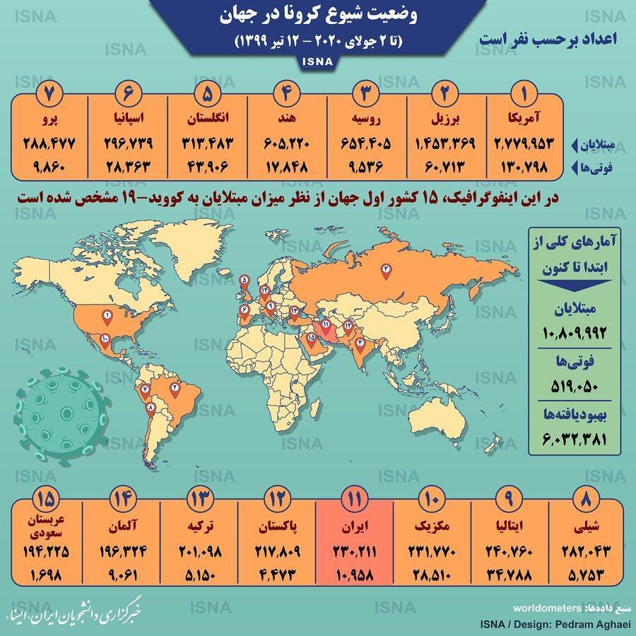صندلی ایران در رده بندی کشورهای اصلی درگیر کرونا تغییر کرد ، آخرین آمار قربانیان کرونا در دنیا